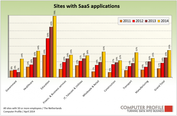 Fig.1_Ontwikkeling SaaS per industrie