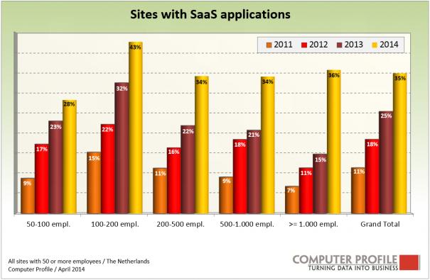 Fig.2_Ontwikkeling SaaS per aantal werknemers