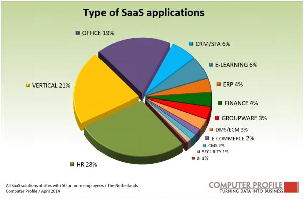 Fig.3_Type SaaS-oplossingen