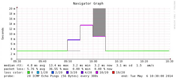 Smokeping Nedzone tijdens DDoS op xYnta