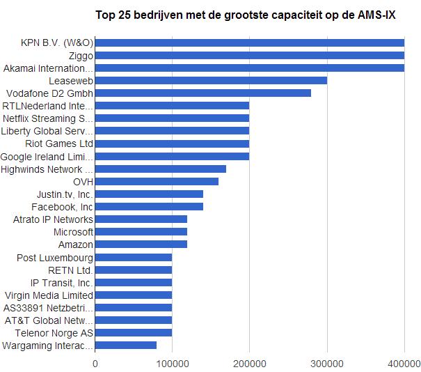 Top 25 bedrijven met de grootste AMS-IX poortcapaciteit