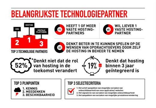 BelangrijksteTechnologiepartner (1)