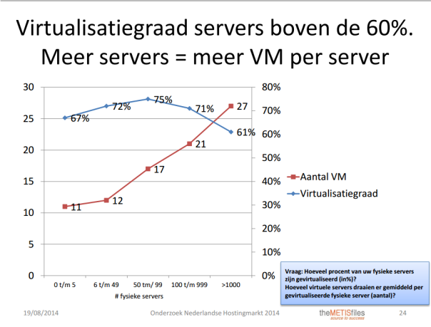 onderzoek-virtualisatie
