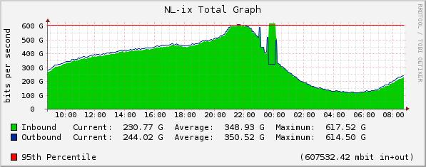 nl-ix-traffic