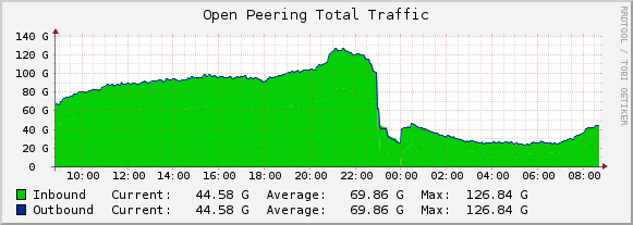 openpeering-traffic
