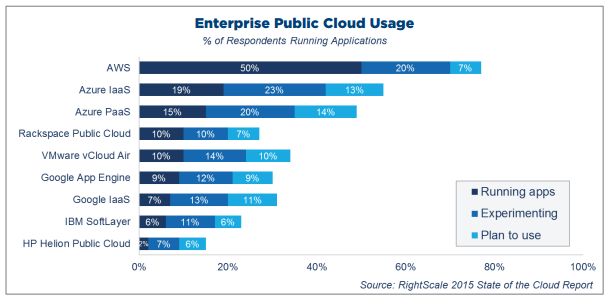 cloud-usage-enterprise