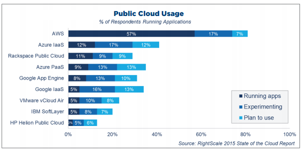 cloud-usage-totaal