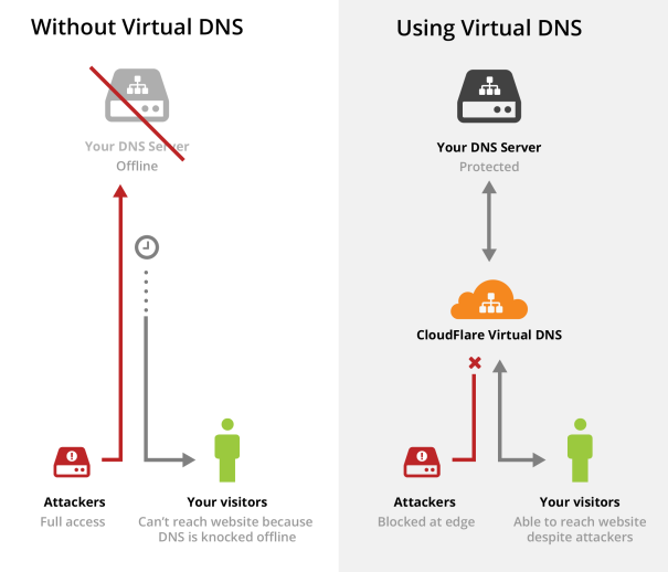 virtual-dns-only