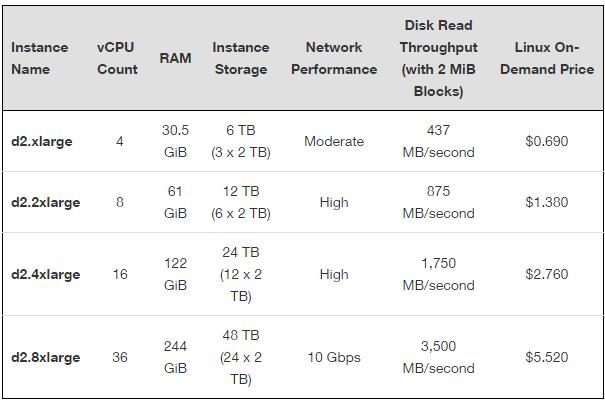 amazon-bigdata-servers