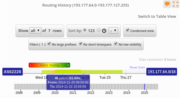 routing-history