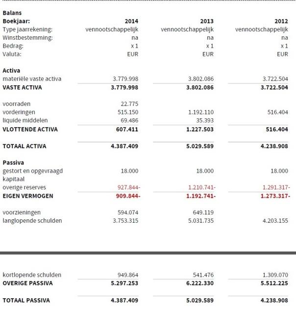 Dataplace Balans 2014