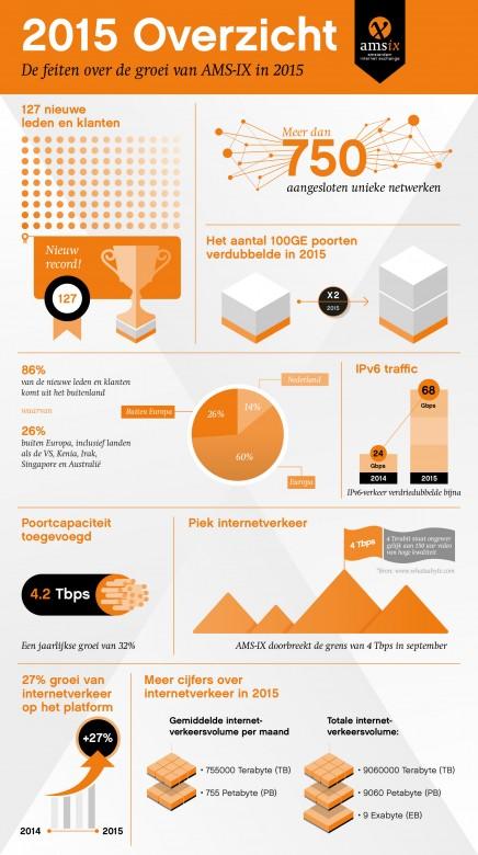 AMS-IX_infographic_2015_NL