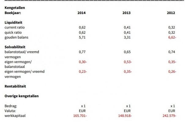 Dutch Cloud Ratios 2014
