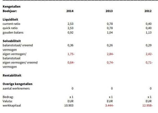 QDC Holding Ratios 2014