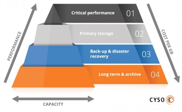 storage-tiers-pyramid