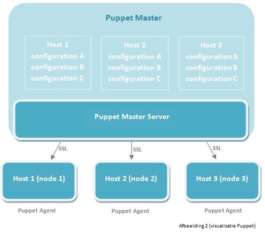 Puppet afbeelding 2 visualisatie
