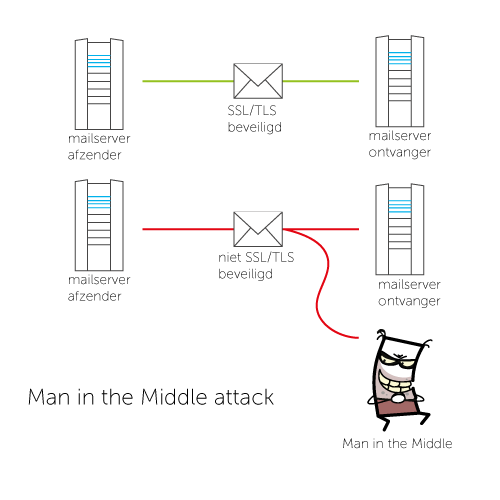 man-in-the-middle-attack3