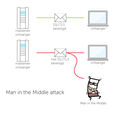 man-in-the-middle-attack4