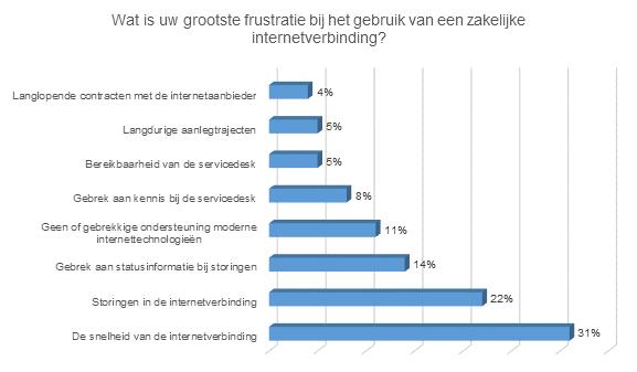 Resultaten online onderzoek frustraties bij zakelijke internetverbinding
