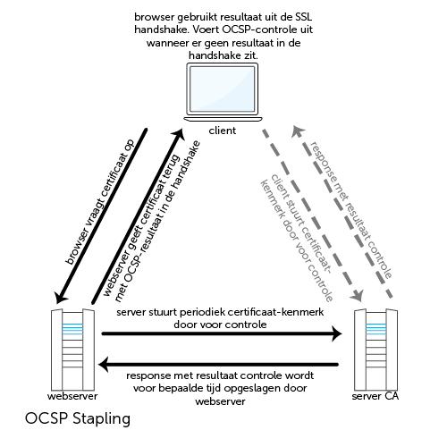 OCSP-Stapling