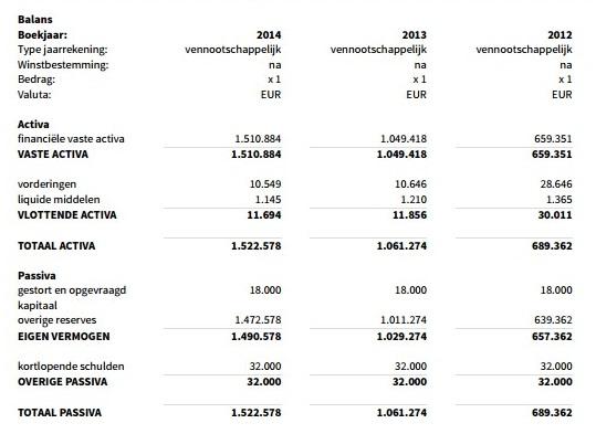 SmartDC Holding Balans 2014