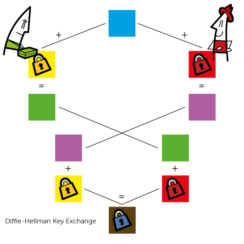 diffie-hellman-key-exchange