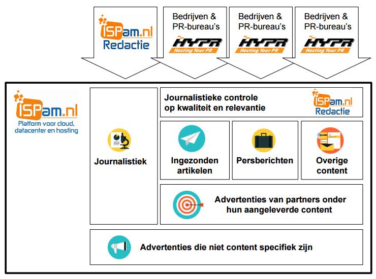 ISPam.nl Platform Werkwijze