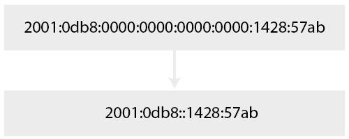 IPv6-verkorte-notatie